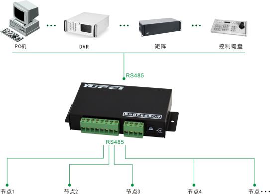 从串口之间及从/主串口之间完全隔离;同时对主从串口电源也进行有效隔离;  主从串口提供每线提供2.5KVrms的光电隔离,以及1500W的防雷、浪涌、+/-15KV ESD保护及防止共地干扰,有效的解决了外界雷击浪涌和地电位差带来的传输问题;  主串口最高速率115200bps,从串口最高速率115200bps,透明传输,无需改动用户通信协议;  数据通讯具有存储转发功能;  完善串口故障告警提示功能,当某主从串口故障时(短路和断开等), 通信指示灯会告警,故障的从串口不影响其他从串口的正常通信